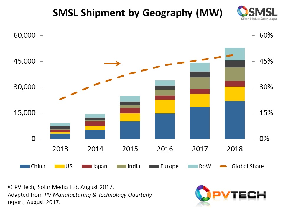 The SMSL is now forecast to account for almost half of all PV module shipments in 2018, as module supply passes comfortably through the 100GW mark for the first time.