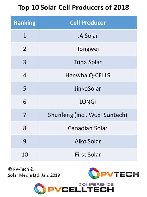 During 2018, the top-10 cell producers included 8 Chinese companies, South Korean controlled Hanwha Q-CELLS, and First Solar.