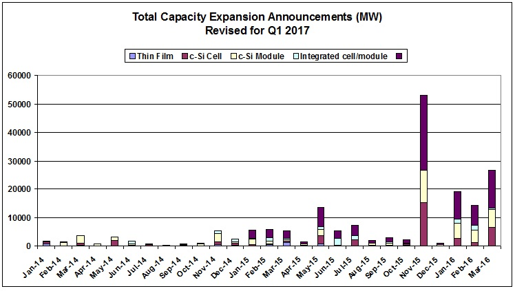 Chart 1: Preliminary total global PV manufacturing capacity expansion announcements in the first quarter were reported to be 17,595MW, which were ahead of levels seen in the second quarter of 2016, when total expansion plans topped 17,500MW.