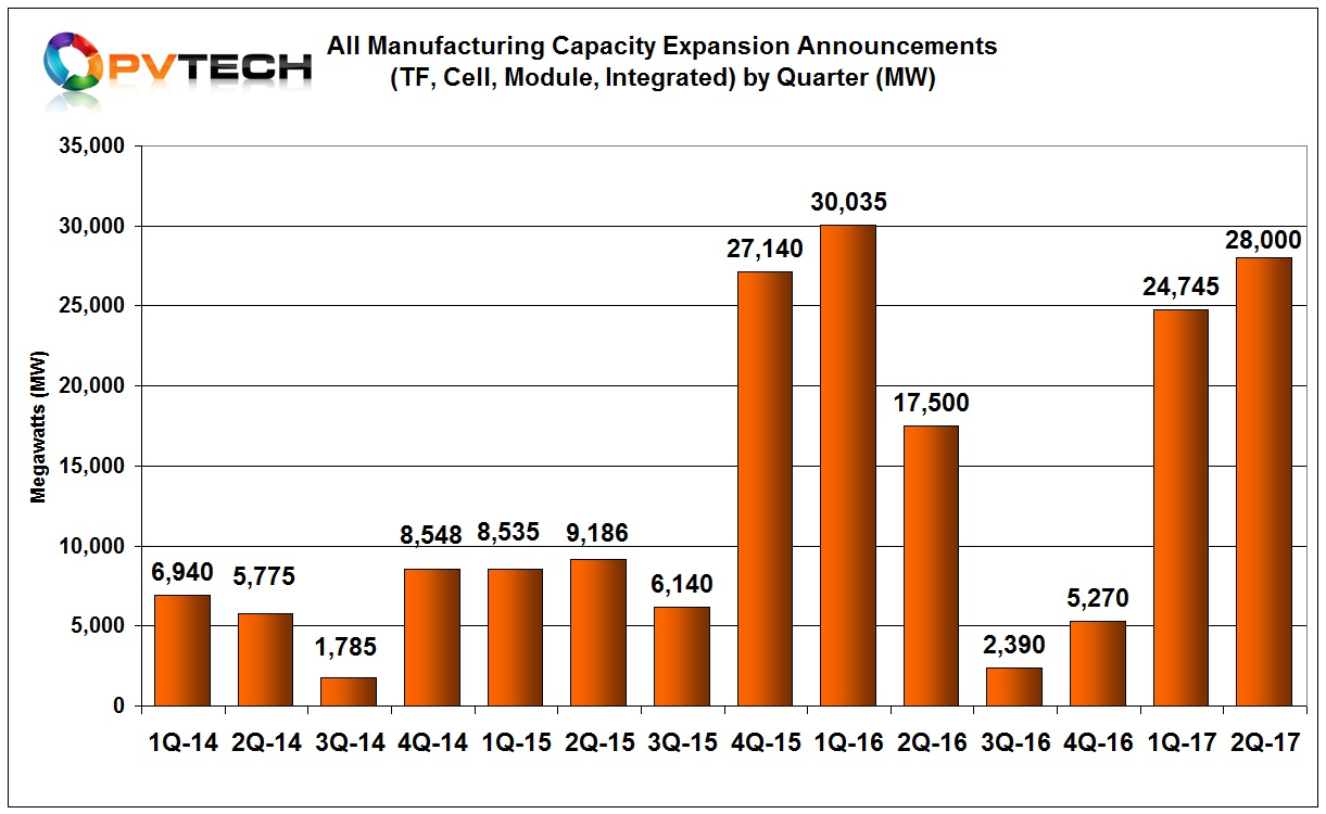 Chart 3: Total Quarterly Capacity Expansion Announcements