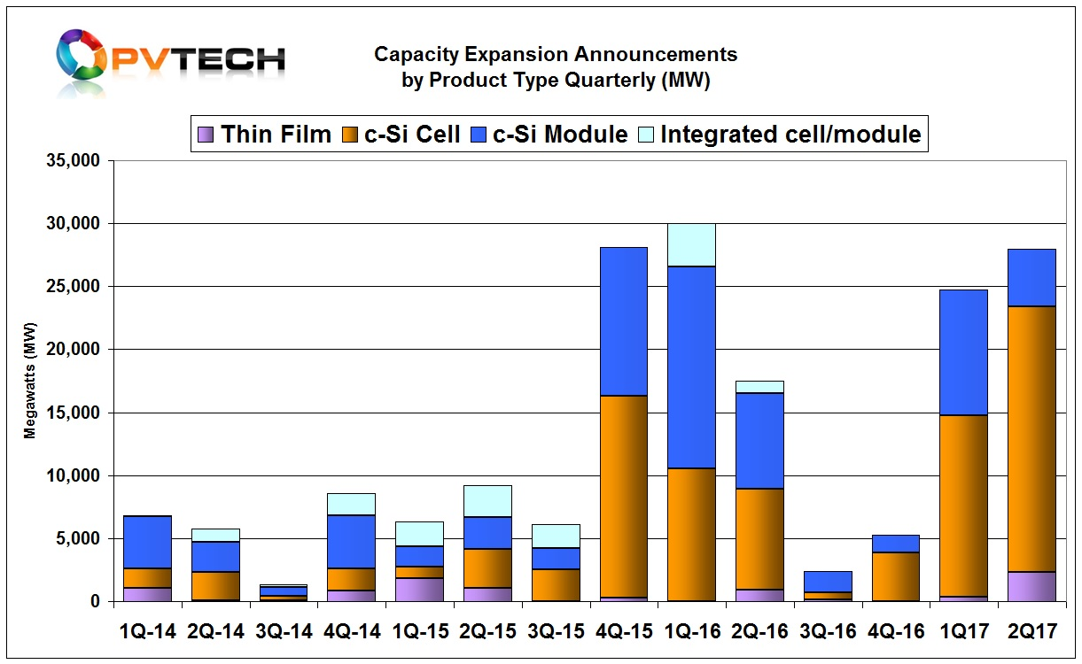 Chart 4: Quarterly Capacity Expansion Announcements by Segment Type (MW).