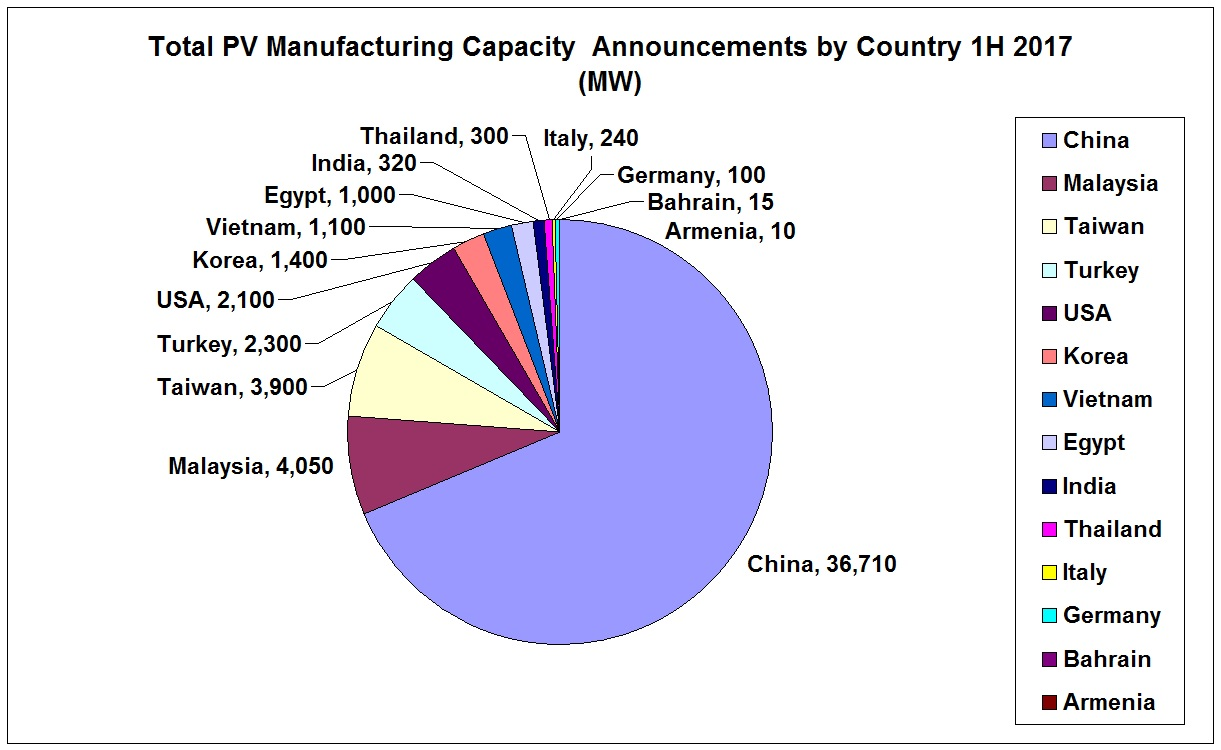 Total PV Manufacturing Capacity Announcements by Country 1H 2017 (MW).
