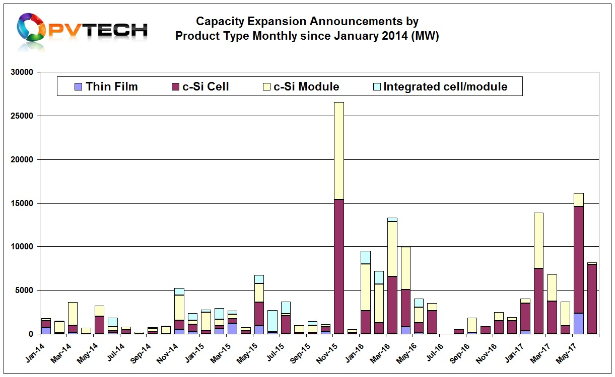Global solar PV manufacturing capacity expansion announcements in the first half of 2017 showed a significant increase over the second half of 2016. New plans almost reached the record heights set in the first half of 2016.