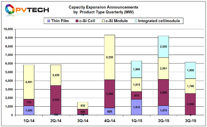 The first nine months of 2015 has seen more than 22.7GW of new capacity expansion announcements.