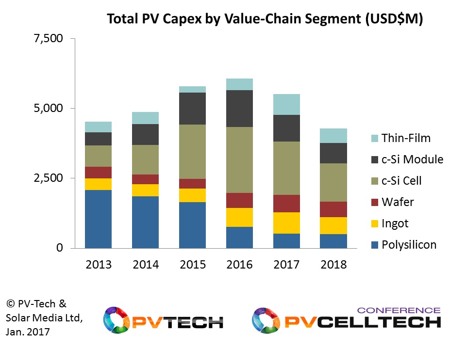 Capex for solar PV is forecast to decline in total during 2017 and 2018, compared to the peak of 2016. Excluding polysilicon, capex for the rest of the sector will look closer to spending levels seen back in 2015.