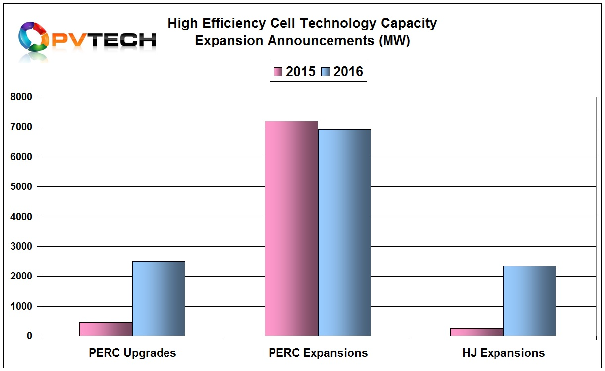 Actual new capacity expansion announcements related to PERC in 2015 reached 7,200MW, while in 2016 the figure was lower at around 6,900MW.
