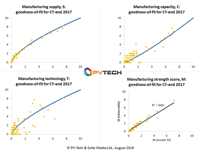 Variance and dependency analysis of the supply (S), capacity (C) and technology (T) terms (upper and lower-left), and the final manufacturing score (M).
