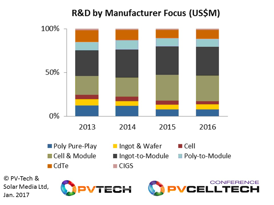 R&D spending is dominated by midstream ingot-to-module manufacturers, with the percentage from this grouping seeing gradual growth each year.