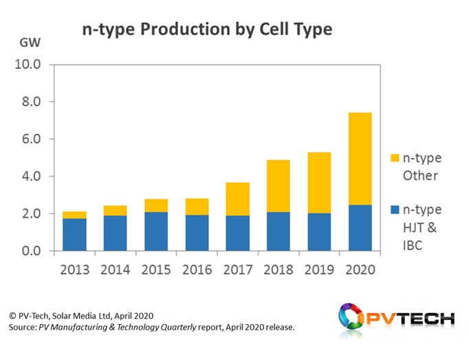 Between 2013 and 2016, n-type production was relatively flat, with limited investment from market leaders. The growth trajectory started in 2017, driven initially by n-PERT arrangements from the likes of LG Electronics.