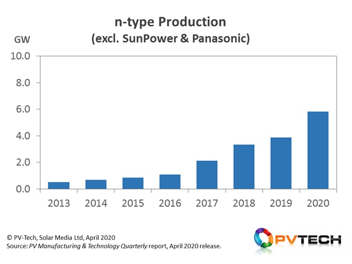 Production of n-type cells has grown steadily from 2016, when removing production data from SunPower and Panasonic as the companies originally investing into n-type platforms.