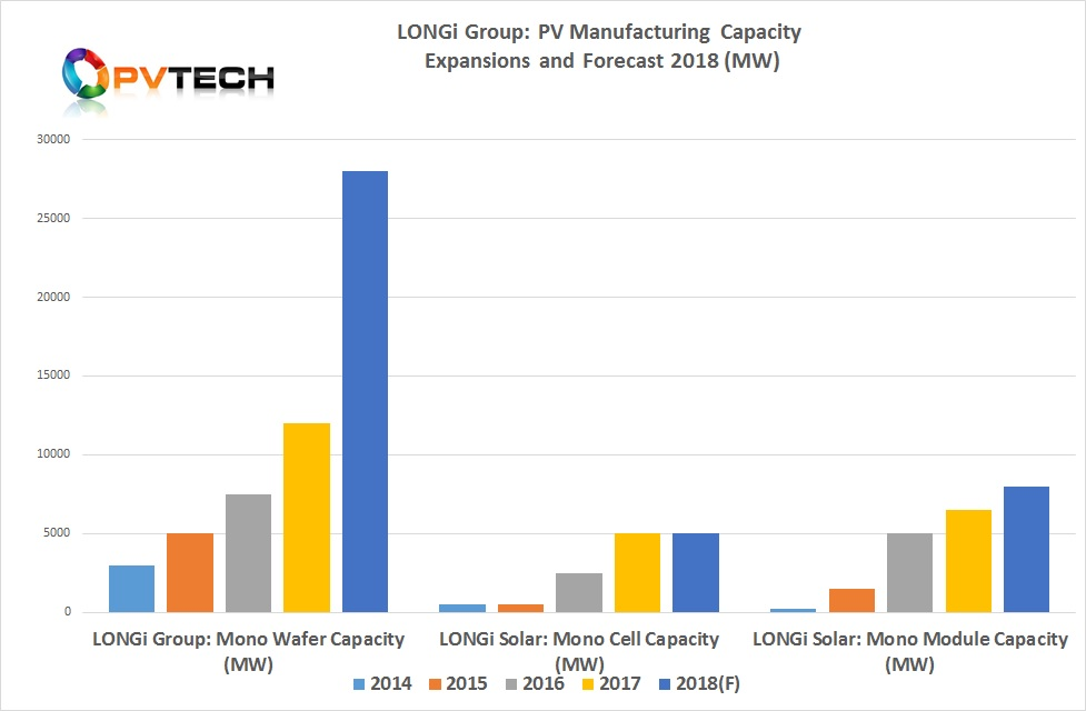 LONGi Group: PV Manufacturing Capacity Expansions and Forecast 2018 (MW)