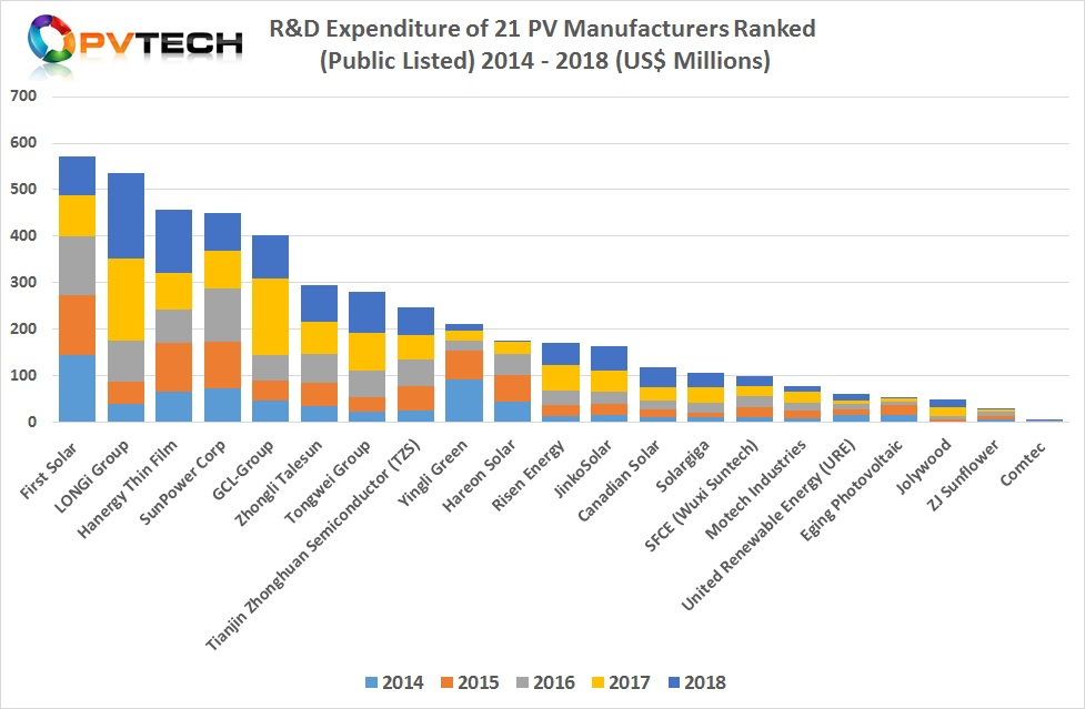 Clearly, there is group of five companies (First Solar, LONGi Group, Hanergy Thin Film, SunPower and GCL Group that are separated from the pack by a minimum of over US$100 million in cumulative R&D spending over the last five years.