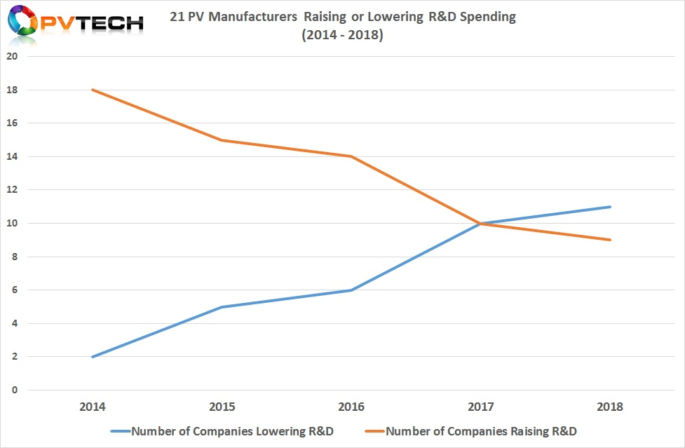 Spending pattern divergence continued in 2018, resulting for the first time  the number of companies lowering spending (11), actually exceeded the number (9) increasing R&D spending.