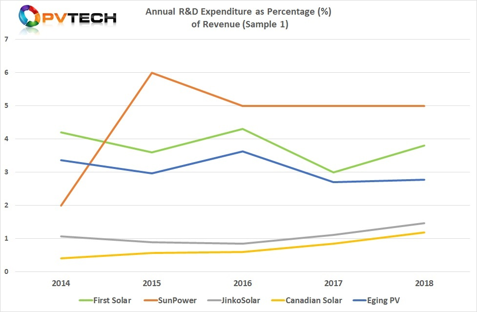 This selection of companies is a good representation of the historical highs and lows of R&D expenditure as a percentage of revenue.