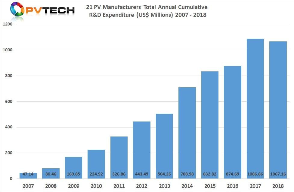 This is the second sequential year that spending exceeded the US$1.0 billion level, although down slightly from US$1,086.86 million (US$1.08 billion) cumulative annual R&D spending of these 20 key PV manufacturers, in 2017.
