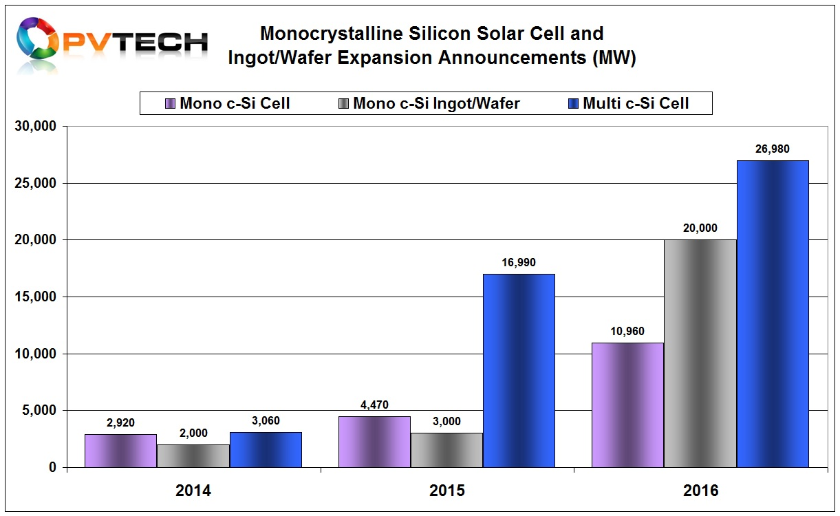 In 2016, a total of around 38GW of c-Si solar cell expansion plans were announced globally, which included almost 11GW of dedicated mono c-Si cell capacity, compared with almost 27GW of multi c-Si solar cell plans.
