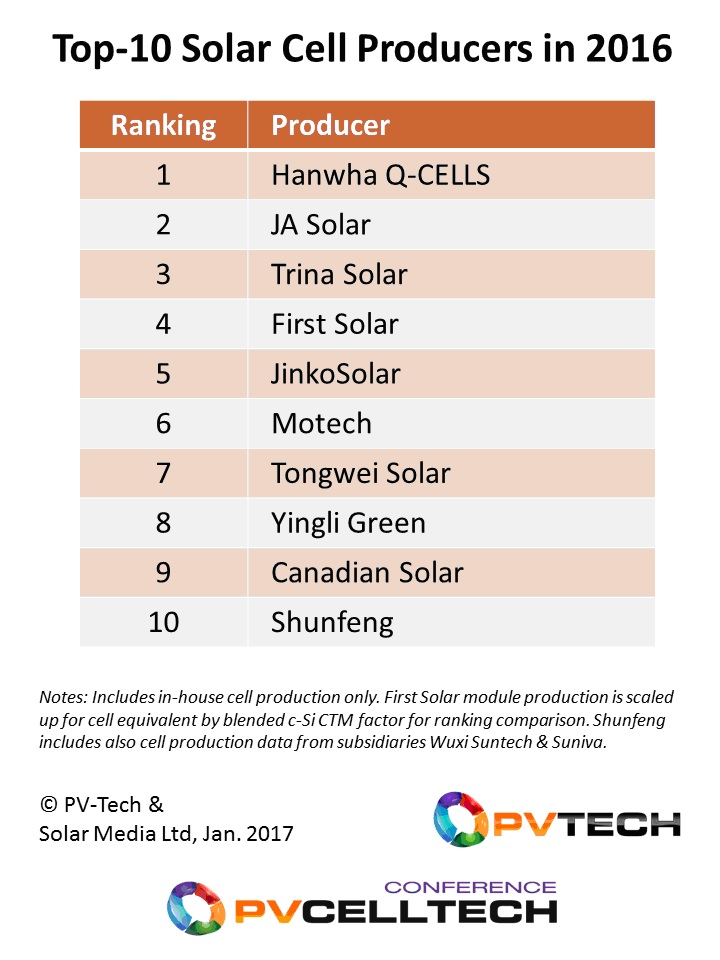 Nine of the top-10 cell producers for 2016 have capacity based in China, with most now also having overseas plants located in Southeast Asia.