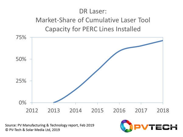 PERC tools were first introduced into PV manufacturing in 2012. (Wuhan) DR Laser started shipping laser-based tools for dielectric ablation at this time, with high-volume shipments from 2014 onwards when PERC spread into China.