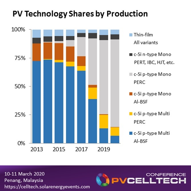 Cell production in 2020 will be dominated by p-mono PERC (all bifacial capable), with n-type potentially seeing the first signs of its first major growth phase, driven by China-produced variants based on the standard n-PERT type structure.