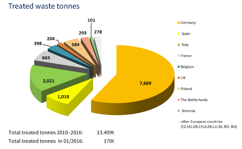 European PV recycling stats in tonnes. Credit: PV Cycle