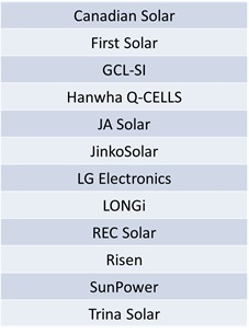 Leading GW-plus module suppliers to global end-markets, excluding the Chinese market.