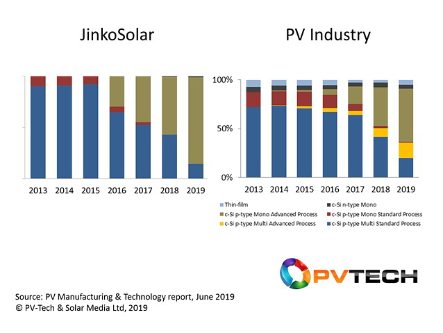 Since Jinko made the move from technology-follower to technology-leader (2016), the company's technology roadmap has been 12 months ahead of the industry as a whole; compare Jinko's 2017 and 2018 to the overall industry's 2018 and 2019. Image: PV Tech