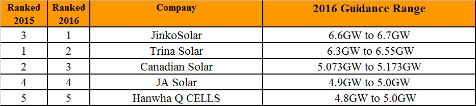 PV Tech can reveal the preliminary Top 5 solar module manufacturers in 2016, based as usual on final shipment guidance from third quarter financial results.