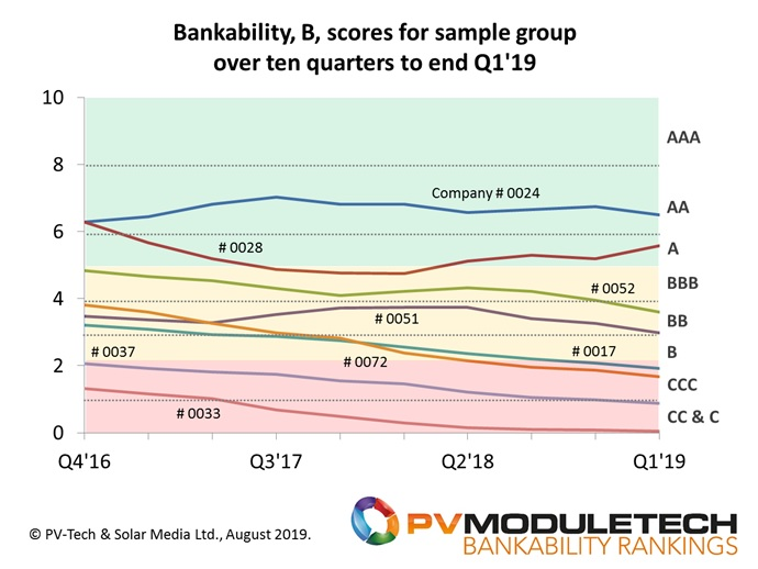 Bankability scores (B) for different GW-plus-status PV module suppliers, most of which have featured prominently in Top-10 and tier-based tables/rankings in recent years.