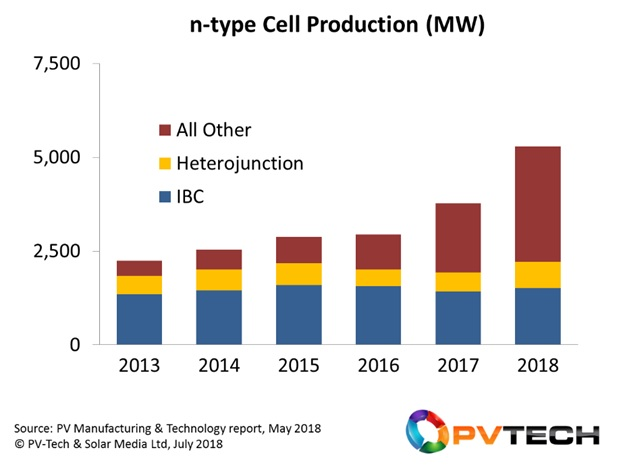 New entrants to n-type manufacturing are driving annual production levels above 5GW in 2018, driven mainly by process flows that use many of the same steps pioneered by Yingli Green Energy and LG Electronics in recent years.