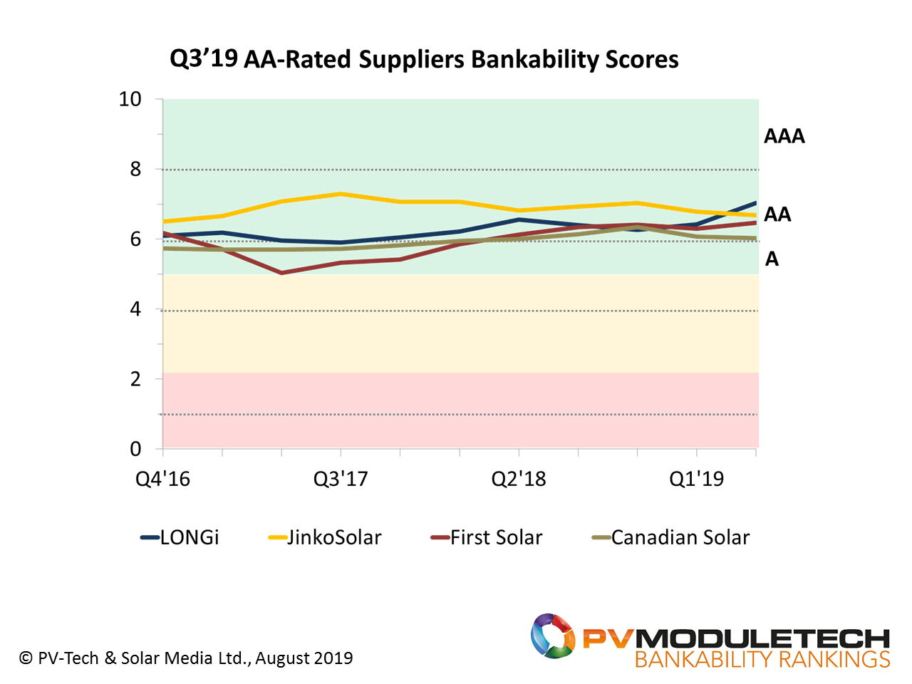 Only four PV module suppliers today achieve AA-Rated status in the Q3'19 release of the PV ModuleTech Bankability Ratings release; LONGi Solar, Jinko Solar, First Solar and Canadian Solar.