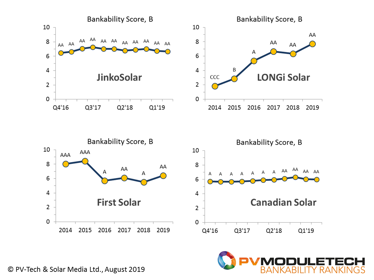 Year-end and quarterly trending for the four AA-Rated PV module suppliers to large-scale solar PV segments today, illustrating each company's status from a bankability standpoint.
