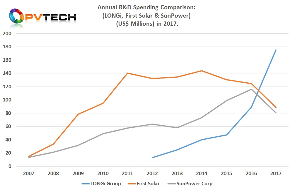 LONGi Green Energy Technology set a new solar industry R&D expenditure record in 2017, not only surpassing the two historical leaders, First Solar and SunPower but spent more in one year than any PV manufacturer to date.