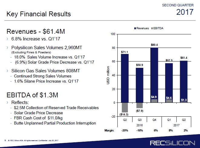 REC Silicon noted that its FBR polysilicon production remained at 50% utilisation rates but its FBR cash costs stood at US$11/kg. Total polysilicon sales in second quarter were 2,960MT, while production was 3,057MT.