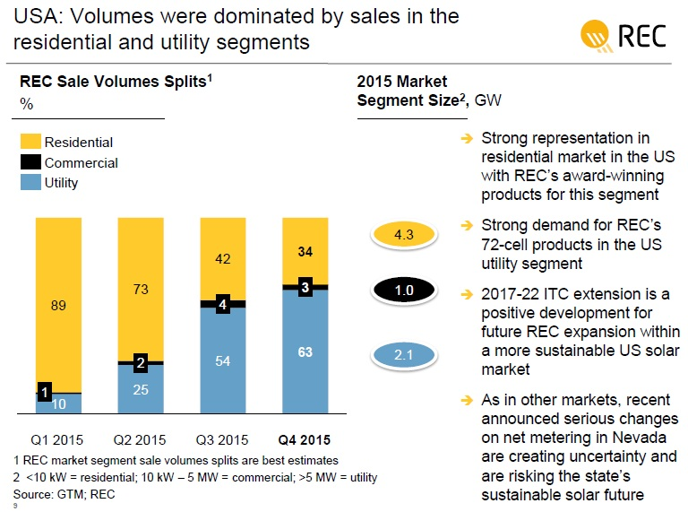 The utility-scale market was said to account for 63% of sales in 2015