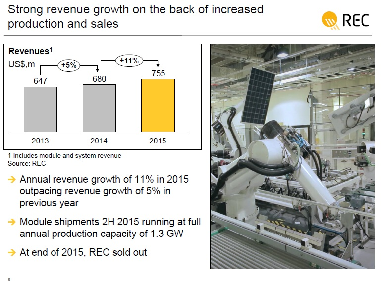 The company said that revenue increased 11% in 2015 to US$775 million on the back of PV module shipments increasing 26%.