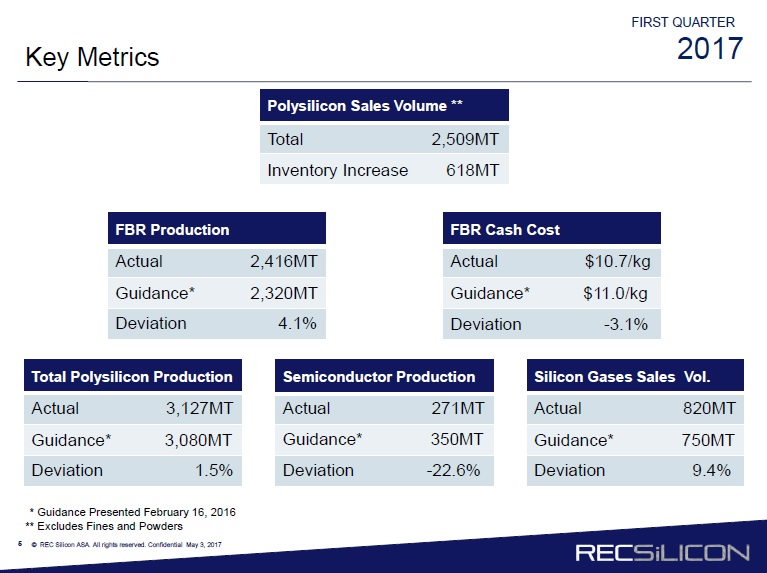 However, FBR production is expected to reach around 9,510MT in 2017, up slightly from previous guidance of 9,420MT. Image: REC Silicon