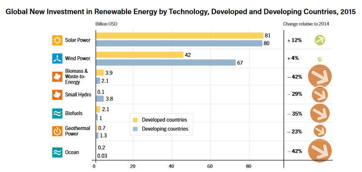 The developing world, including China, India and Brazil, committed a total of US$156 billion into the renewables sector in 2015. Credit: REN21