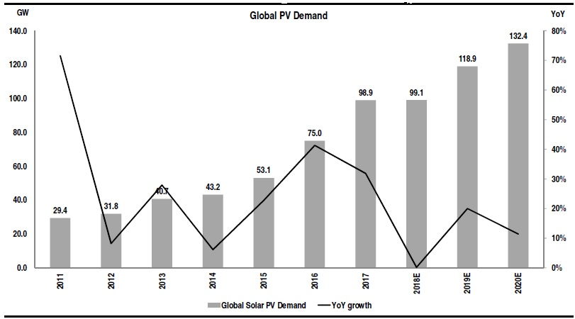 ROTH Capital financial analyst, Philip Shen increased his 2019 global solar demand forecast to 119GW, up from 99GW estimated to have been installed in 2018. Shen said that demand in 2020 could reach 132GW, an increase of 11% over his 2019 forecast.