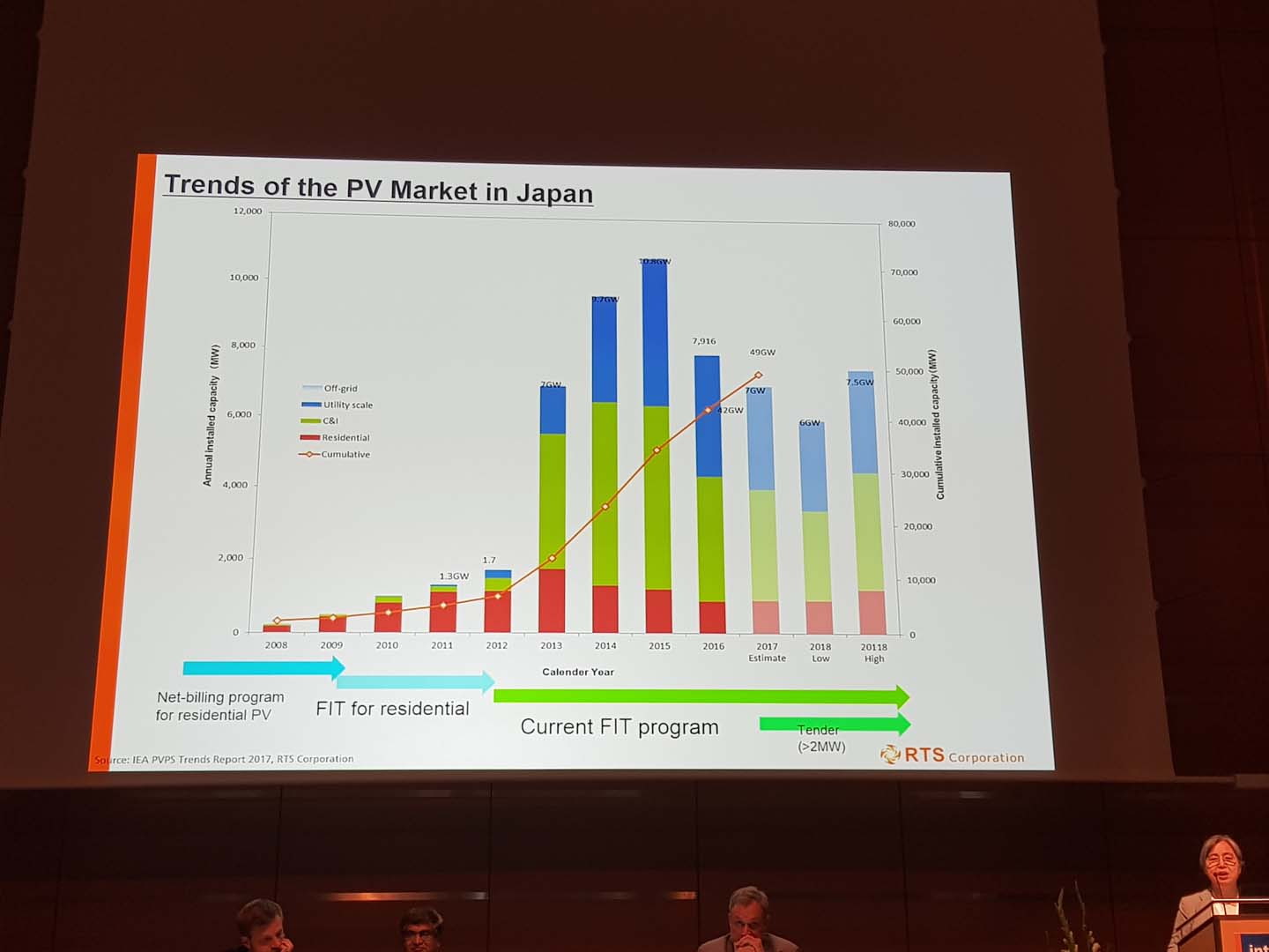 RTS Corporation had estimated Japan installed around 7GW of PV in 2017 and guided installations to be in the range of 6GW to 7.5GW in 2018.