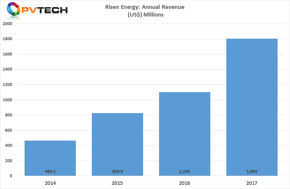 Risen shipped around 2.5GW of PV modules in 2017 and had total product revenue of approximately US$1.8 billion, up from approximately US$1.1 billion in 2016, a 63% increase, year-on-year.