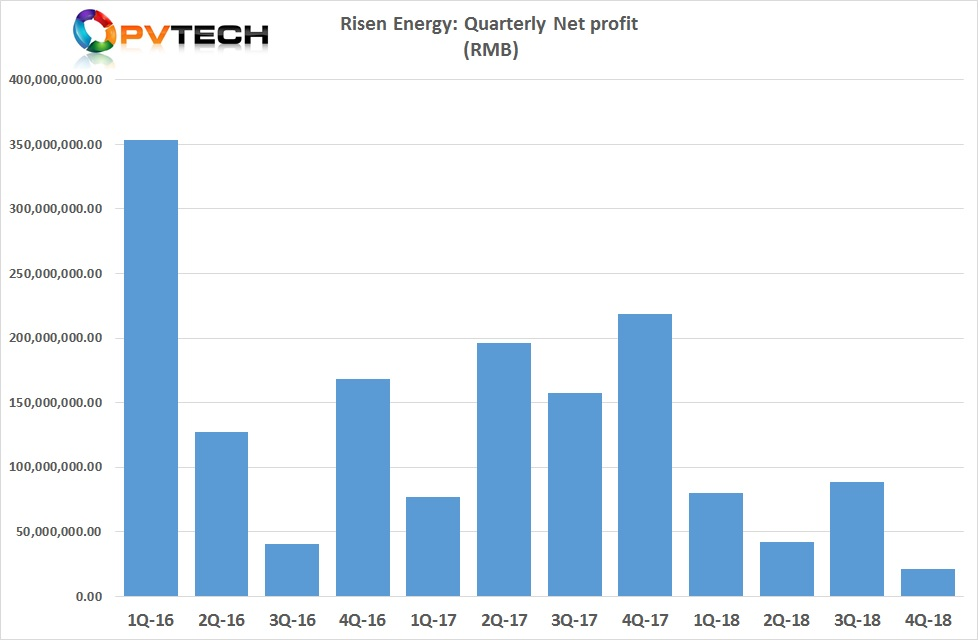 Risen Energy had its best revenue generating in the fourth quarter of 2018, while net profit declined significantly to a recent year low of RMB 21.2 million (US$3.16 million).
