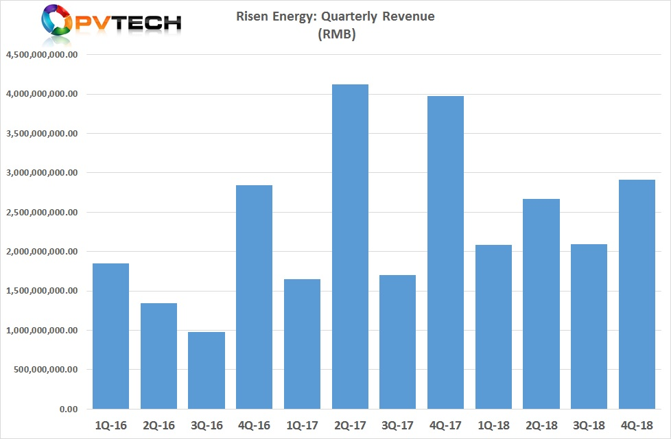 On a quarterly basis, revenue generation was markedly down from the previous year peaks of the second and fourth quarters, but were higher than in the previous year in the first and third quarters.