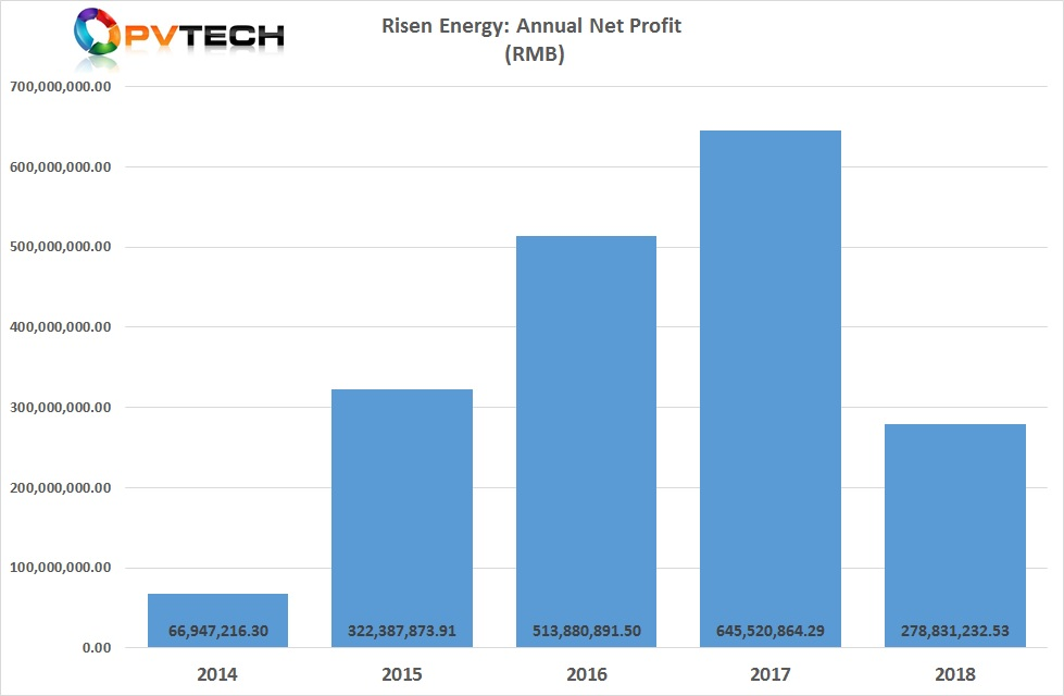 Risen Energy reported a net profit of RMB 278.8 million (US$ 41.4 million) in 2018, compared to RMB 645.5 million (US$ 95.8 million) in 2017.
