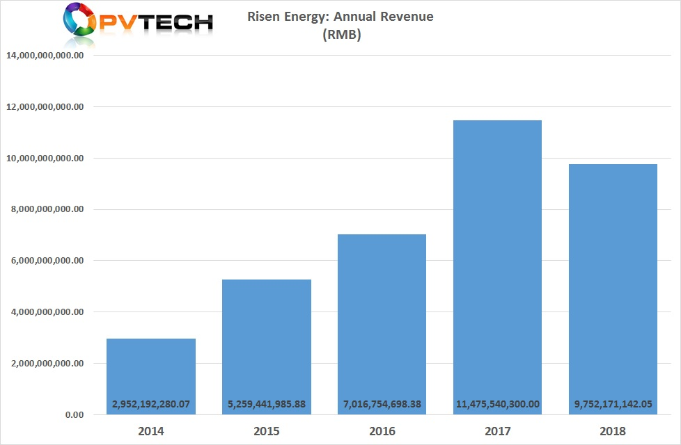 Risen Energy reported full-year total revenue of RMB 9.75 billion (US$ 1.488 billion), a 14.84% decline from 2017.