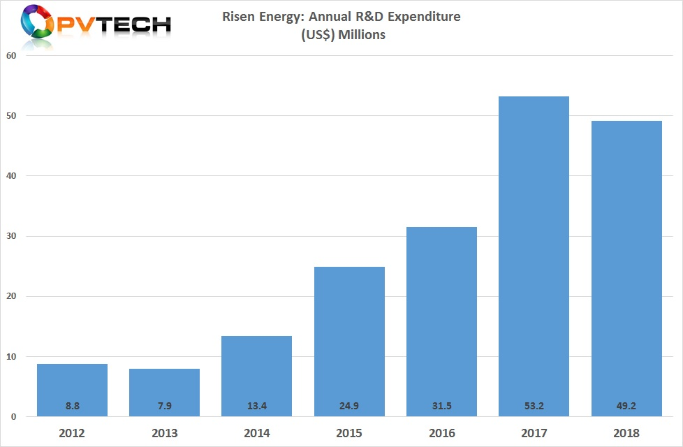 Risen Energy reported R&D spending topped  US$49.2 million in 2018, compared to US$53.2 million in 2017.