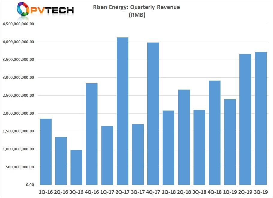 Risen Energy recently reported third quarter 2019 revenue (operating income) of RMB 3.718 billion (US$526.9 million), up slightly from RMB 3.664 billion (US$519.3 million) in the second quarter of 2019.