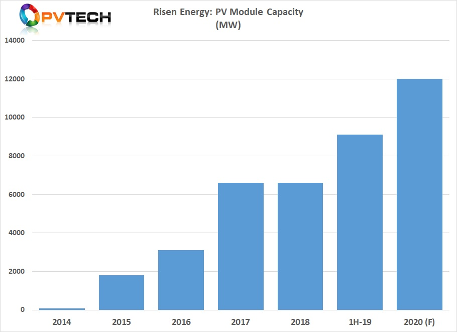 Total PV module capacity stood at over 9GW at the end of June 2019.