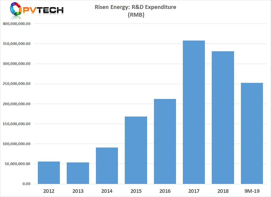Risen Energy's R&D expenditure in the first nine months of 2019 has reached RMB 252.5 million (US$35.8 million).