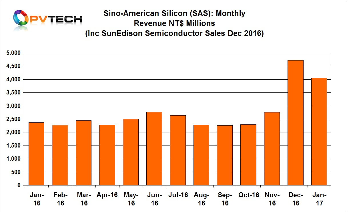 Sino-American Silicon (SAS) has reported January, 2017 sales of NT$4.04 billion (US$130.2 million), down 14.26% from the previous month.