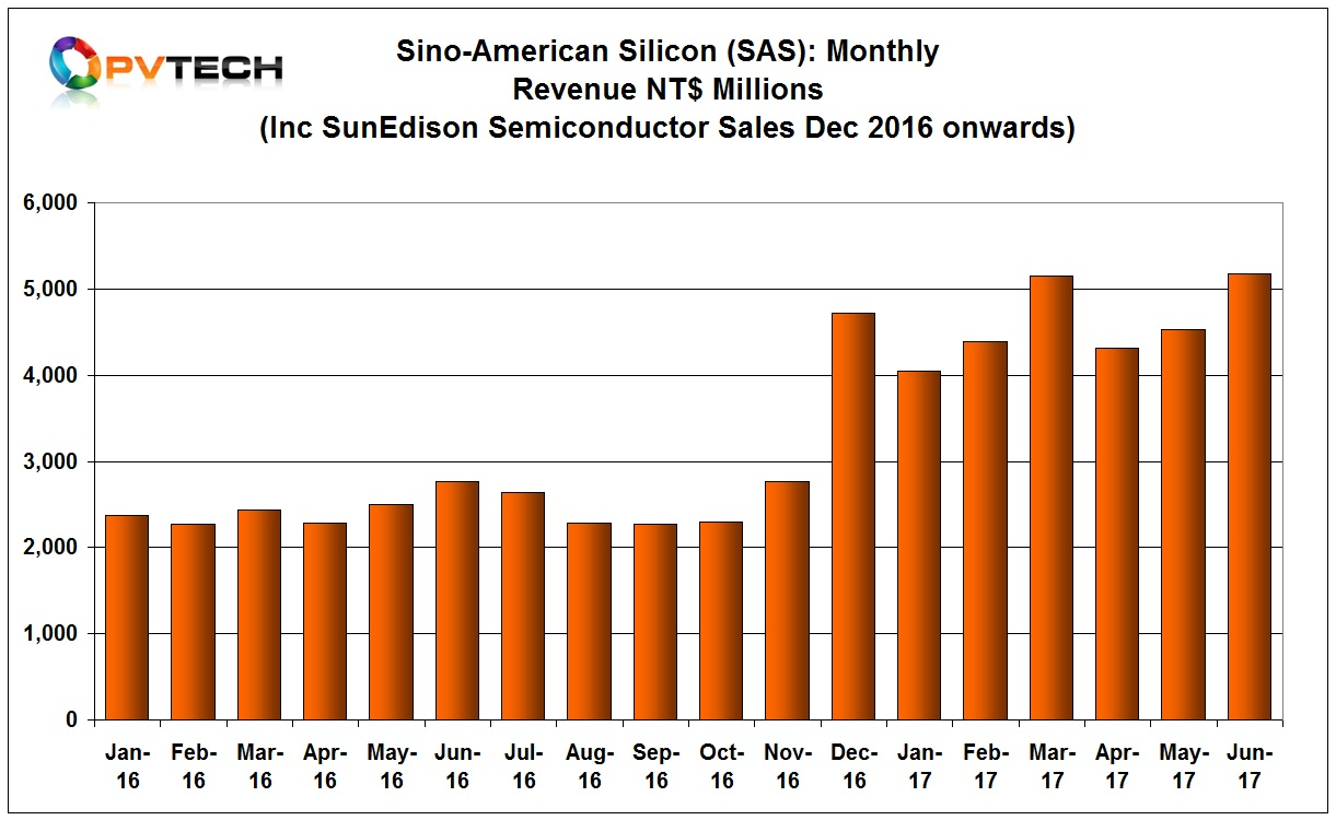 Sino-American Silicon (SAS) said its solar production lines including silicon wafers, cells & modules were running at full capacity in June.